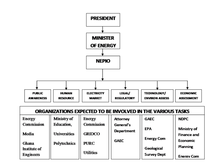 role of various commissions and agencies Executive agencies:  united states trade and development agency   american battle monuments commission board of governors of the federal  reserve.