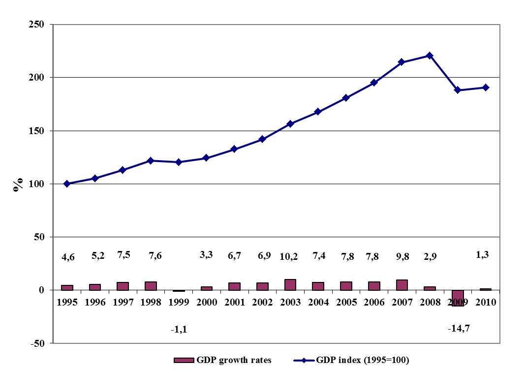 Lithuanian Economic Review