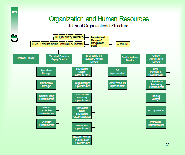 Organizational Design: The Difference Between Organizational Structure and an Org Chart