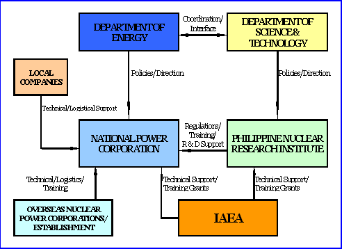 Philippines 2014 current organizational charts ccuart Gallery