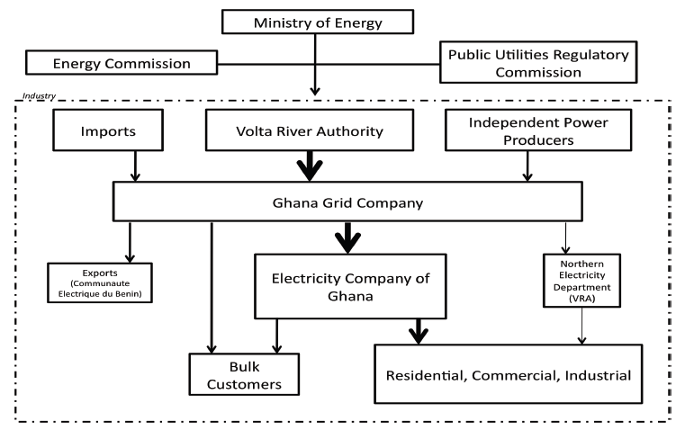 organizational profile of ut bank ghana Ghana was a country of immigration in the early years after its 1957 independence, attracting labor migrants largely from nigeria and other neighboring countries to mine minerals and harvest cocoa – immigrants composed about 12% of ghana's population in 1960.