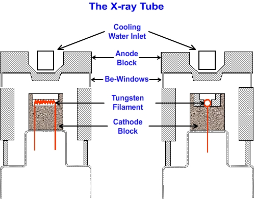 The X Ray Tube