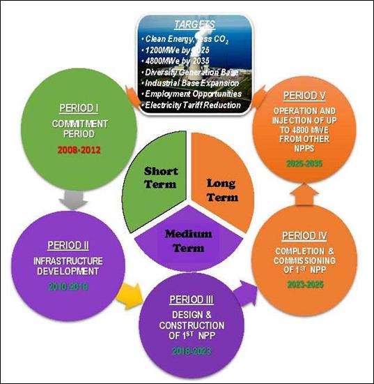 structure of nigerian economy pdf