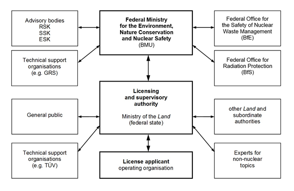 kbr organisational structure