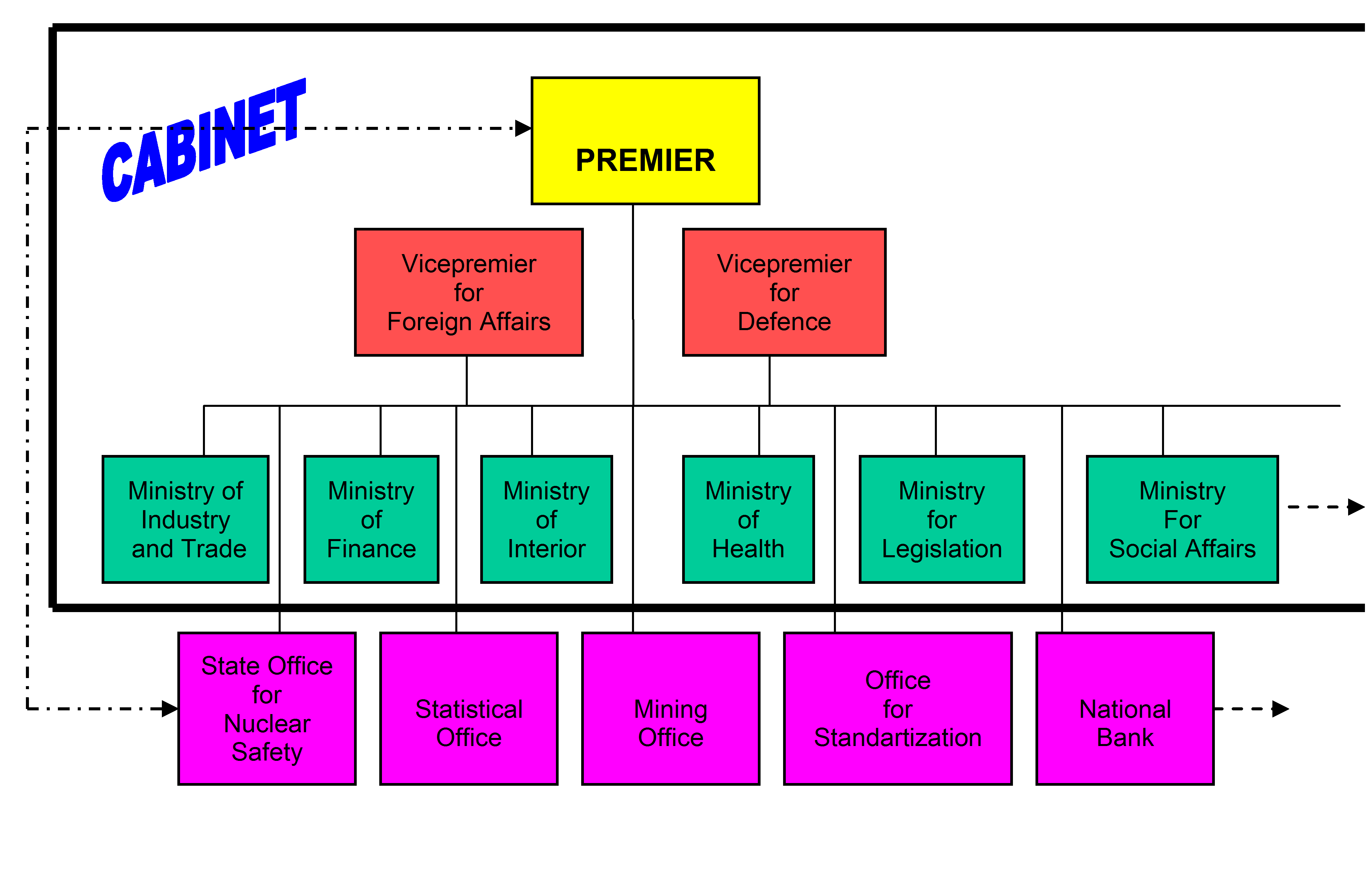 Flow chart of parliament of india choice image free any chart government flow chart image collections free any chart examples czech republic 2011 212 current organizational charts nvjuhfo Image collections
