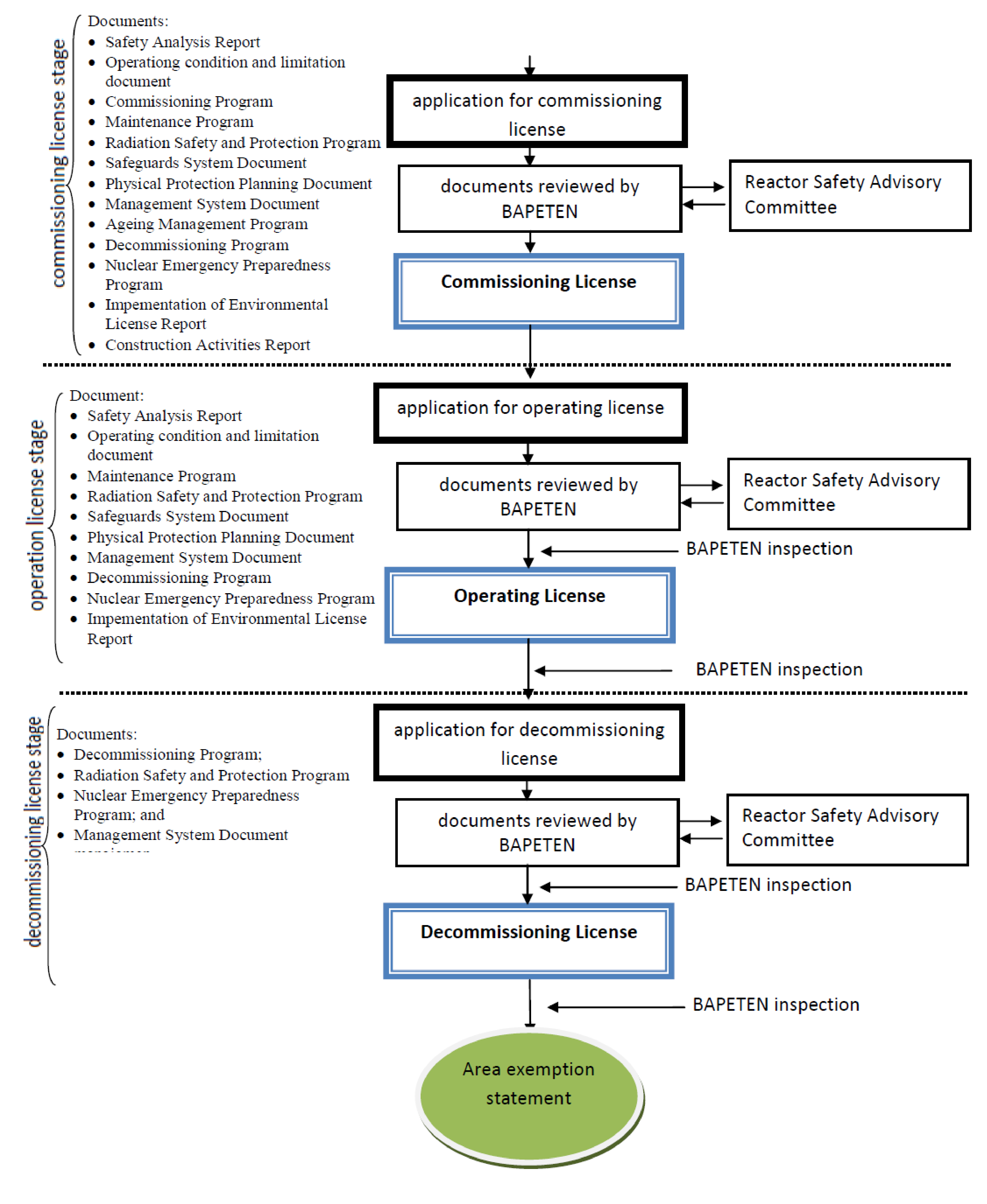 Indonesia 2015 Electrical Engineering 4 Year Plan Ucf Figure 15 Diagram Of The Entire Licensing Process