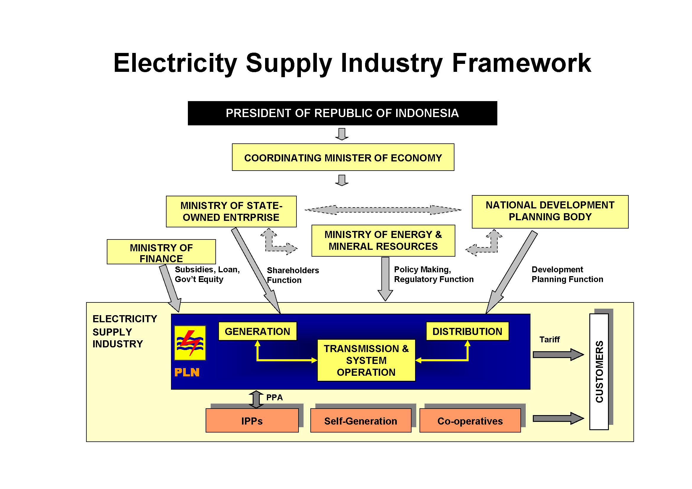 Indonesia 2016 figure 2 the structure of current electricity supply industry malvernweather Image collections