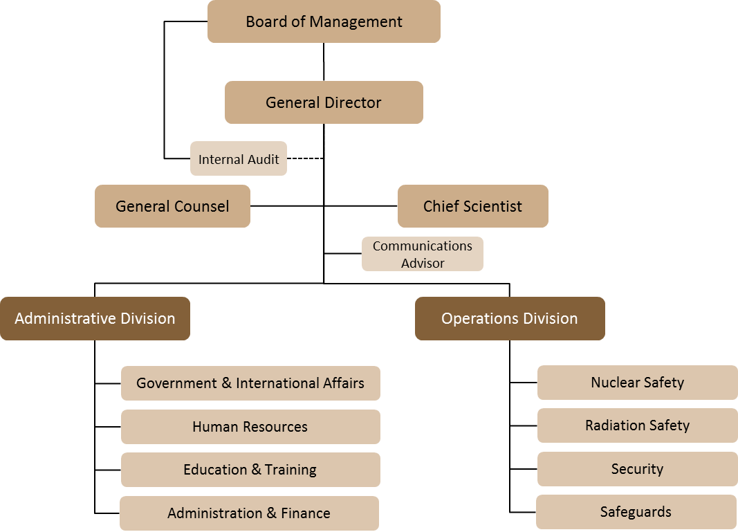 Urban Development Authority Planning And Building Regulations