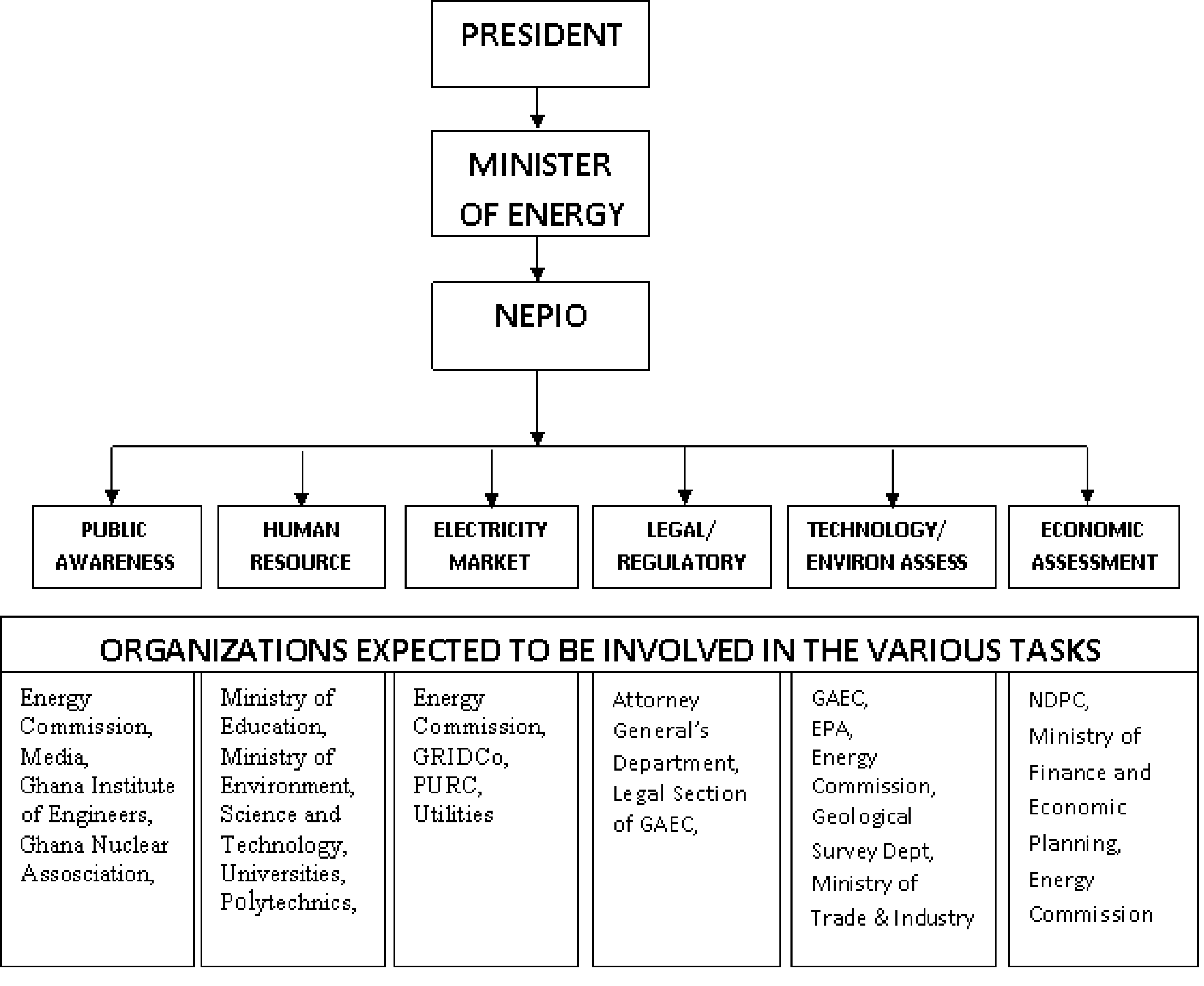Ghana 2013 current organizational charts geenschuldenfo Image collections