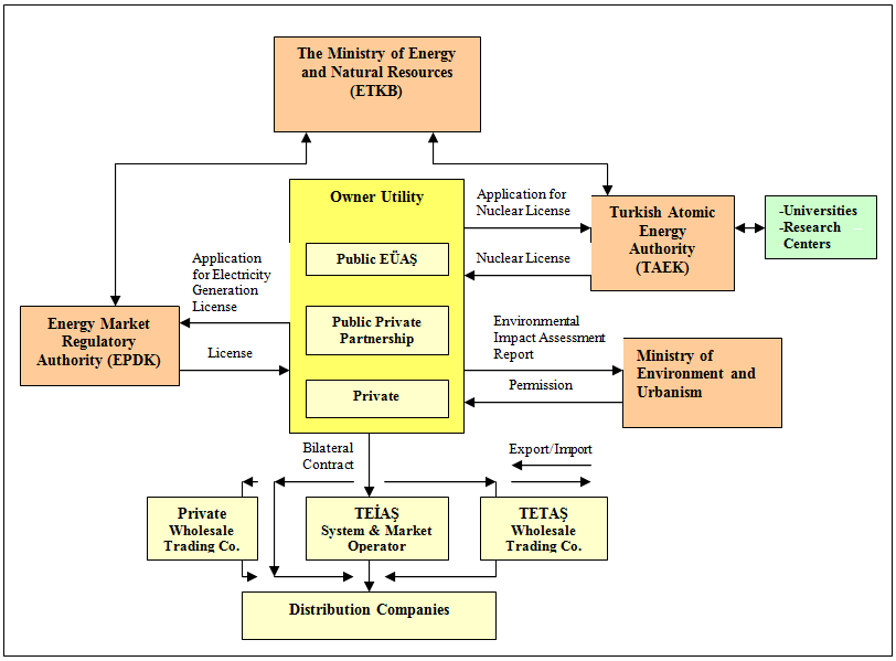 Turkish Energy And Natural Resources Ministry